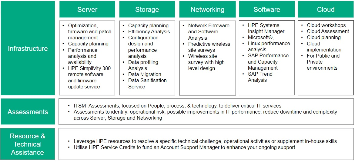 This matrix shows the type of services a customer can utilize HPE service credits